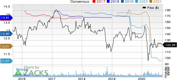 International Business Machines Corporation Price and Consensus