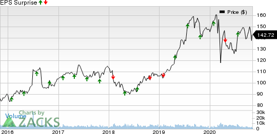 Hershey Company The Price and EPS Surprise
