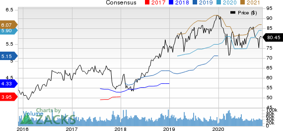 Merck & Co., Inc. Price and Consensus
