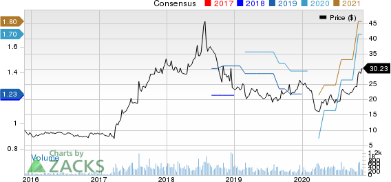 Systemax Inc. Price and Consensus