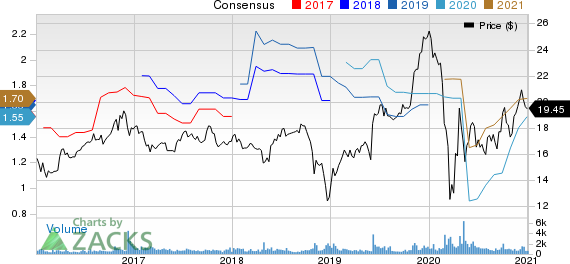 Compass Diversified Holdings Price and Consensus