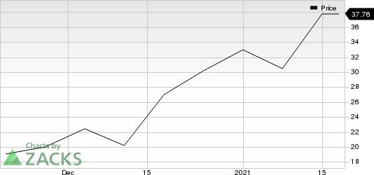 Telos Corporation Price