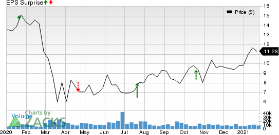 Navient Corporation Price and EPS Surprise