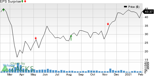 Air Lease Corporation Price and EPS Surprise