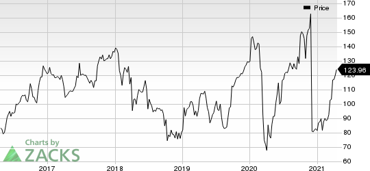 SYNNEX Corporation Price