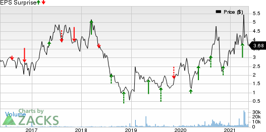 Fortress Biotech, Inc. Price and EPS Surprise
