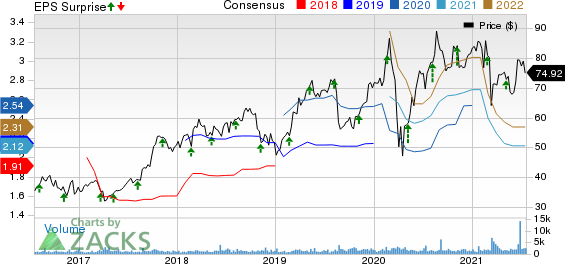 Envestnet, Inc Price, Consensus and EPS Surprise
