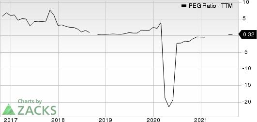 Olin Corporation PEG Ratio (TTM)