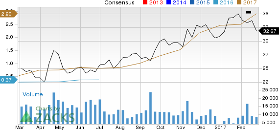 Should BHP Billiton (BBL) Be On Your Radar Now?