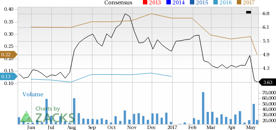 Why Avon Products (AVP) Could Be Positioned for a Slump