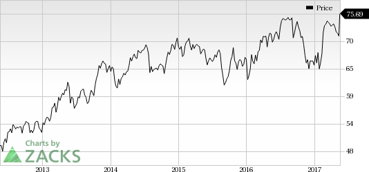 Colgate-Palmolive (CL) In Focus: Stock Adds 5.7% in Session