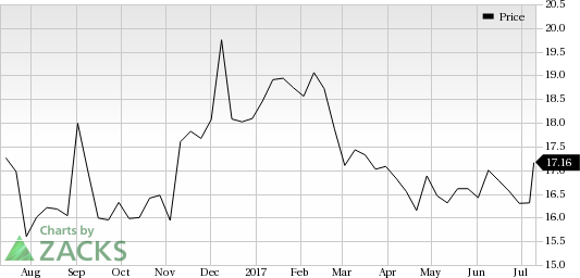 Potash Corporation (POT) Looks Good: Stock Adds 5.2% in Session