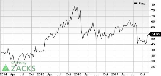 Luxoft Holding, Inc. Price