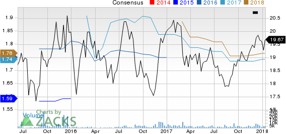 Apple Hospitality REIT, Inc. Price and Consensus