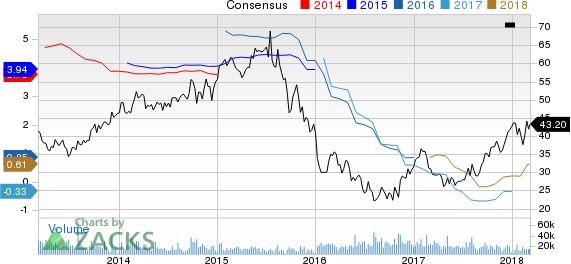 CF Industries Holdings, Inc. Price and Consensus