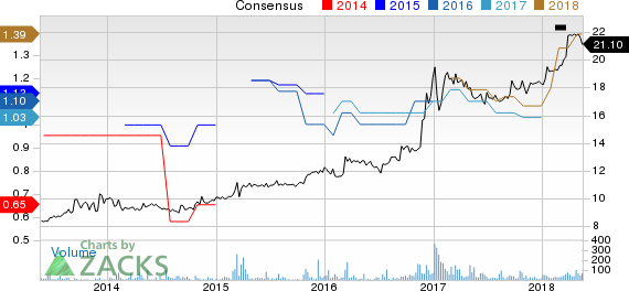 1st Constitution Bancorp (NJ) Price and Consensus