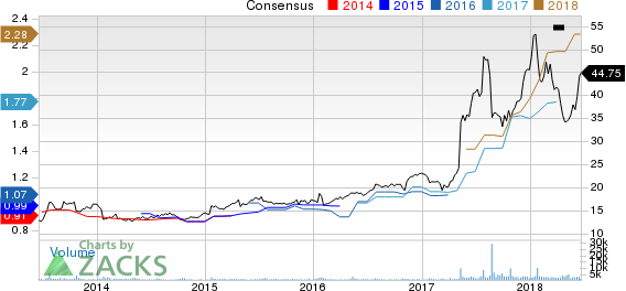 Top Ranked Growth Stocks to Buy for June 20th: PetMed Express Inc (PETS)