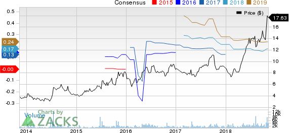 NeoGenomics, Inc. Price and Consensus