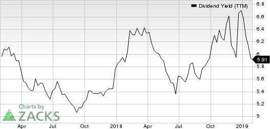 MGM Growth Properties LLC Dividend Yield (TTM)