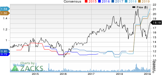AVX Corporation Price and Consensus