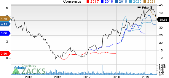 NRG Energy, Inc. Price and Consensus