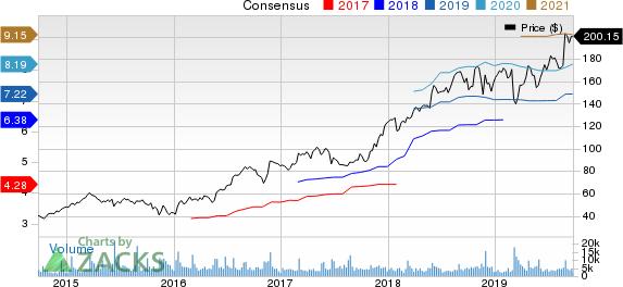 Burlington Stores, Inc. Price and Consensus