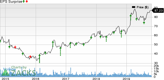 Garmin Ltd. Price and EPS Surprise