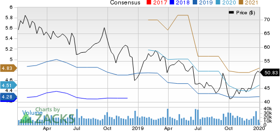 Carnival Corporation Price and Consensus