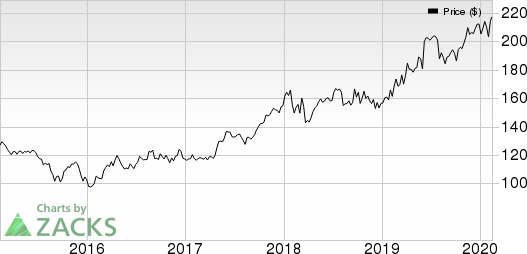Linde plc Price, Consensus and EPS Surprise