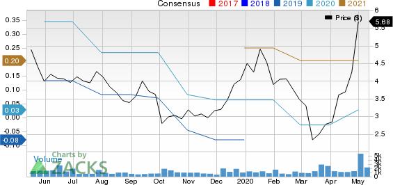 AXT Inc Price and Consensus