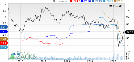 WESCO International, Inc. Price and Consensus