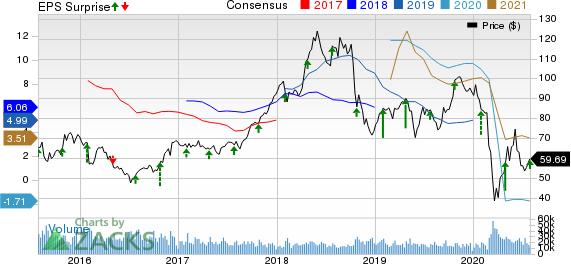 Valero Energy Corporation Price, Consensus and EPS Surprise