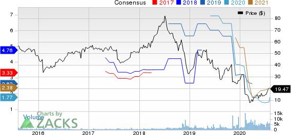 Plantronics, Inc. Price and Consensus
