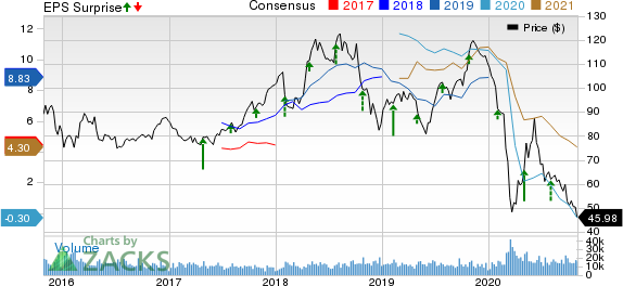 Phillips 66 Price, Consensus and EPS Surprise