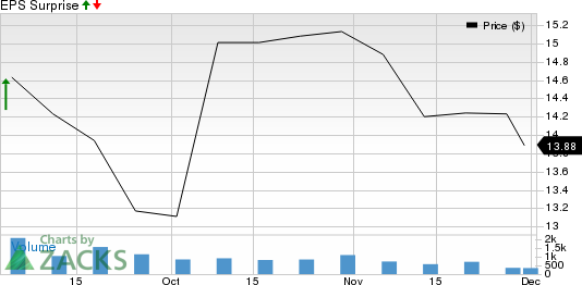 American Outdoor Brands, Inc. Price and EPS Surprise