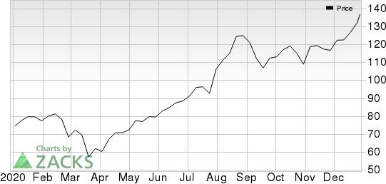 ORBCOMM Inc. Price