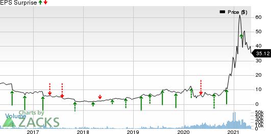 Magnite, Inc. Price and EPS Surprise