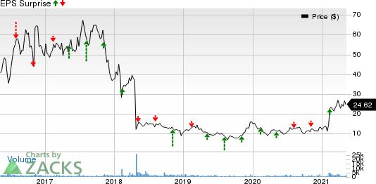Prothena Corporation plc Price and EPS Surprise