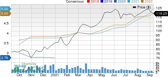 Cincinnati Financial Corporation Price and Consensus