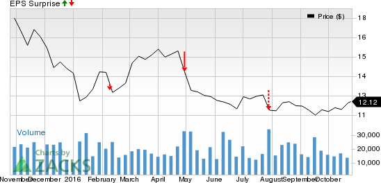 What's in Store for America Movil (AMX) in Q3 Earnings?