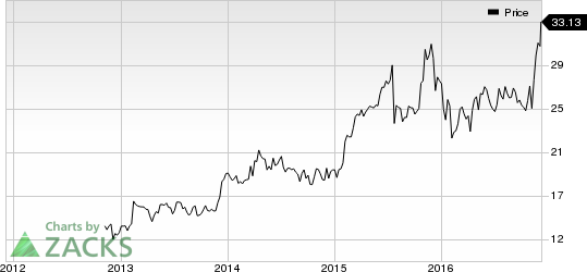 Customers Bancorp (CUBI) Worth Watching: Stock Jumps 7.6%