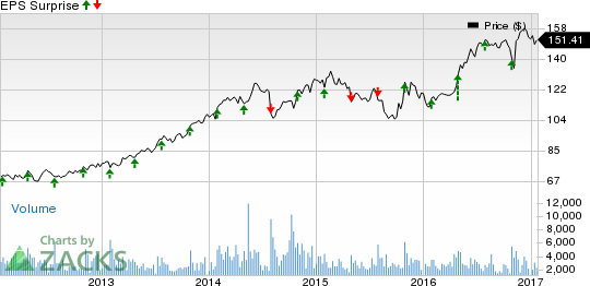 L-3 Technologies (LLL) Q4 Earnings: Is a Beat in Store?
