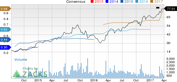 Why Is Inogen (INGN) Up 3.9% Since the Last Earnings Report?