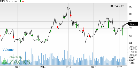 Entergy (ETR) Misses Q1 Earnings Estimate, Beats Revenues