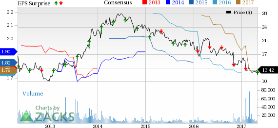 Pitney Bowes (PBI) Q1 Earnings Beat, Up Y/Y, View Intact
