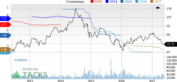 Why Is Schlumberger (SLB) Down 6.2% Since the Last Earnings Report?