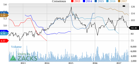Vornado Realty (VNO) Down 4.3% Since Earnings Report: Can It Rebound?