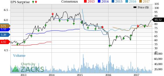 American Express (AXP) Down On Massive Q2 Profit Decline