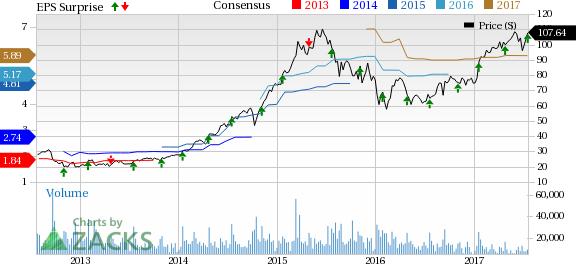 Skyworks stock options