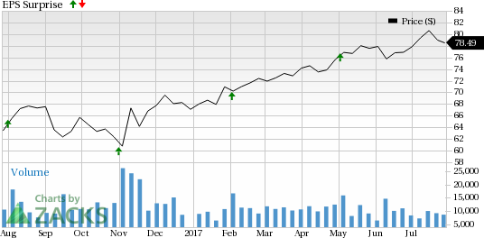 Is a Surprise Coming for Eaton Corporation (ETN) This Earnings Season?